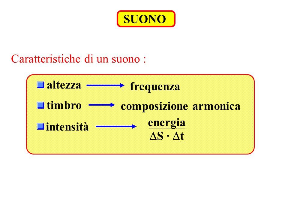 SUONO Caratteristiche di un suono : altezza frequenza timbro composizione armonica intensità energia S · t