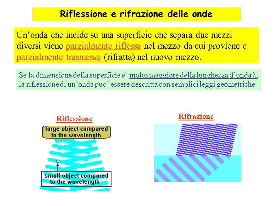 Unonda che incide su una superficie che separa due mezzi diversi viene parzialmente riflessa nel mezzo da cui proviene e parzialmente trasmessa (rifra