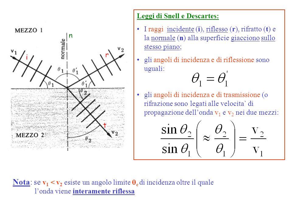 Leggi di Snell e Descartes: I raggi incidente (i), riflesso (r), rifratto (t) e la normale (n) alla superficie giacciono sullo stesso piano; gli angol