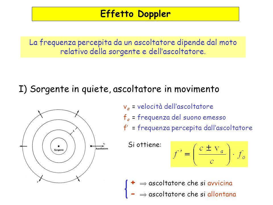 Effetto Doppler La frequenza percepita da un ascoltatore dipende dal moto relativo della sorgente e dellascoltatore. I) Sorgente in quiete, ascoltator