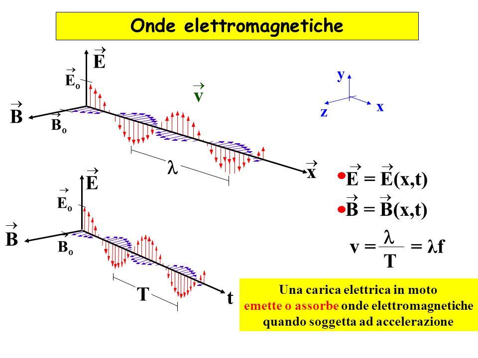 E = E(x,t) B = B(x,t) B E t E B x BoBo EoEo v y x z BoBo EoEo T v = = λf T Una carica elettrica in moto emette o assorbe onde elettromagnetiche quando