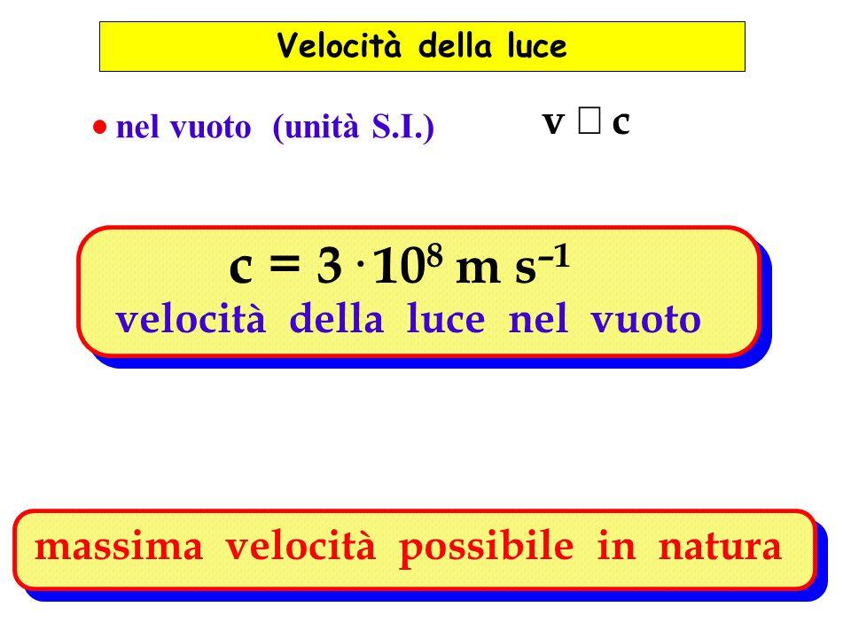 nel vuoto (unità S.I.) v c c = 3· 10 8 m s –1 velocità della luce nel vuoto massima velocità possibile in natura Velocità della luce