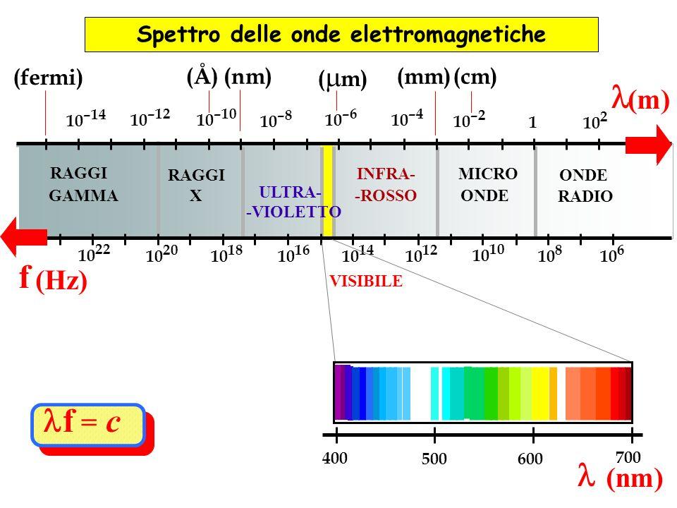 ONDE RADIO MICRO ONDE INFRA- -ROSSO VISIBILE ULTRA- -VIOLETTO RAGGI X GAMMA 10 2 1 10 –2 10 –4 10 –6 10 –8 10 –10 10 –12 10 –14 (m) f (Hz) 10 6 10 8 1
