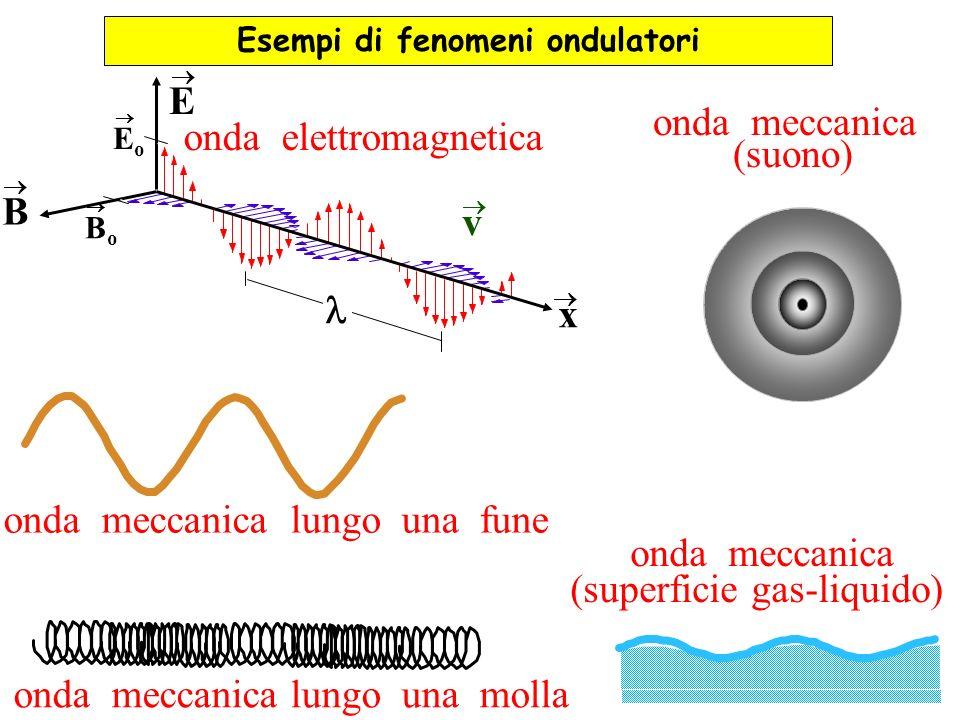 onda elettromagnetica E B x BoBo EoEo v onda meccanica (suono) onda meccanica lungo una fune onda meccanica lungo una molla Esempi di fenomeni ondulat