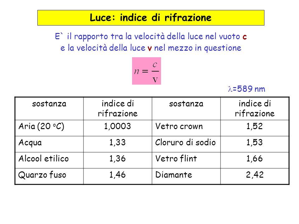sostanzaindice di rifrazione sostanzaindice di rifrazione Aria (20 o C)1,0003Vetro crown1,52 Acqua1,33Cloruro di sodio1,53 Alcool etilico1,36Vetro fli