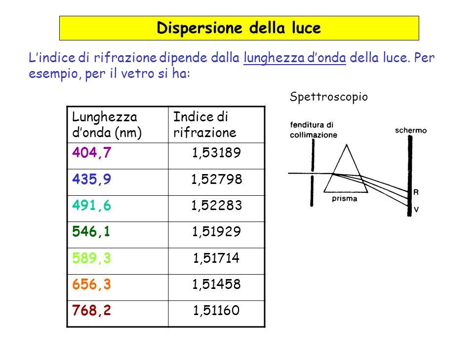Lunghezza donda (nm) Indice di rifrazione 404,71,53189 435,91,52798 491,61,52283 546,11,51929 589,31,51714 656,31,51458 768,21,51160 Dispersione della