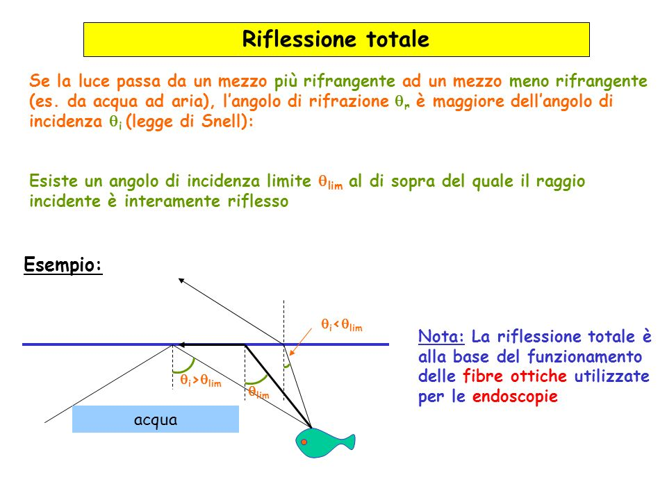 Riflessione totale Se la luce passa da un mezzo più rifrangente ad un mezzo meno rifrangente (es. da acqua ad aria), langolo di rifrazione r è maggior