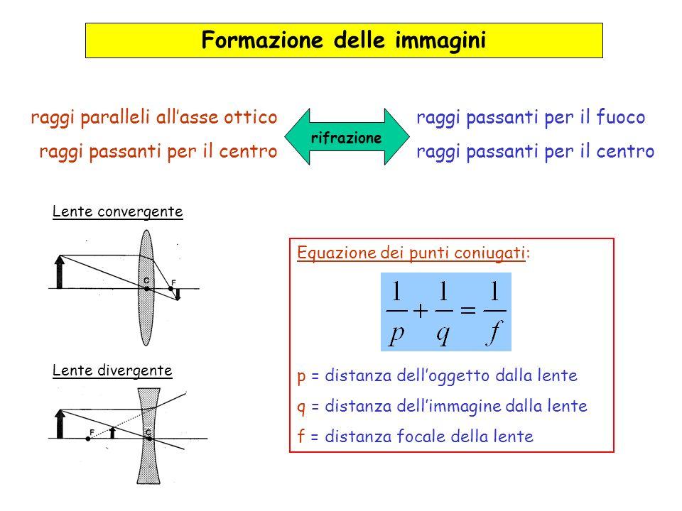 Equazione dei punti coniugati: p = distanza delloggetto dalla lente q = distanza dellimmagine dalla lente f = distanza focale della lente Formazione d
