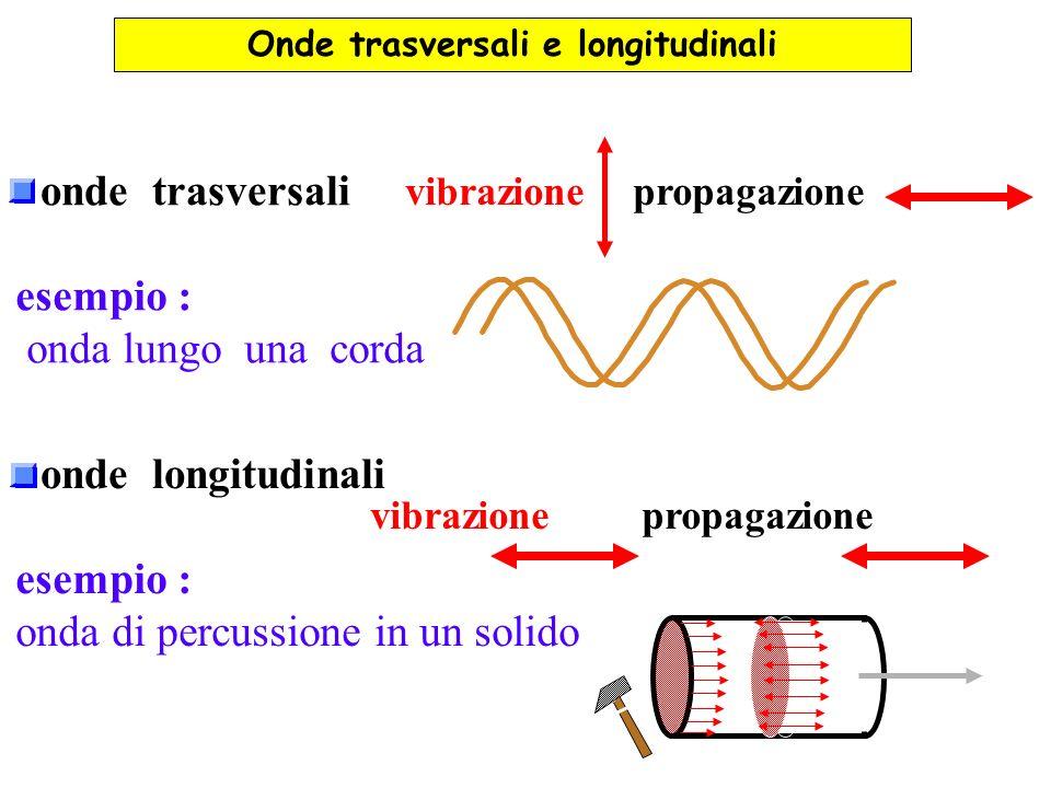 vibrazionepropagazione esempio : onda lungo una corda vibrazionepropagazione esempio : onda di percussione in un solido Onde trasversali e longitudina