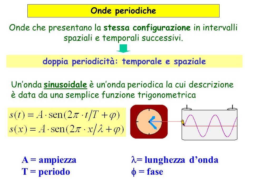 Onde che presentano la stessa configurazione in intervalli spaziali e temporali successivi. Onde periodiche A = ampiezza T = periodo Unonda sinusoidal