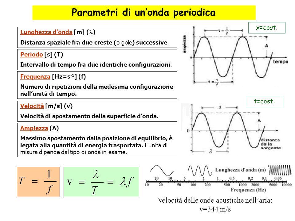 Lunghezza donda [m] ( ) Distanza spaziale fra due creste (o gole) successive. Frequenza [Hz=s -1 ] (f) Numero di ripetizioni della medesima configuraz