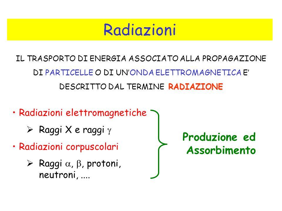 Radiazioni Radiazioni elettromagnetiche Raggi X e raggi Radiazioni corpuscolari Raggi,, protoni, neutroni,.... RADIAZIONE IL TRASPORTO DI ENERGIA ASSO