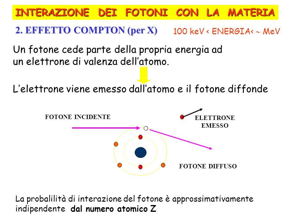2. EFFETTO COMPTON (per X) 100 keV < ENERGIA< MeV Un fotone cede parte della propria energia ad un elettrone di valenza dellatomo. Lelettrone viene em