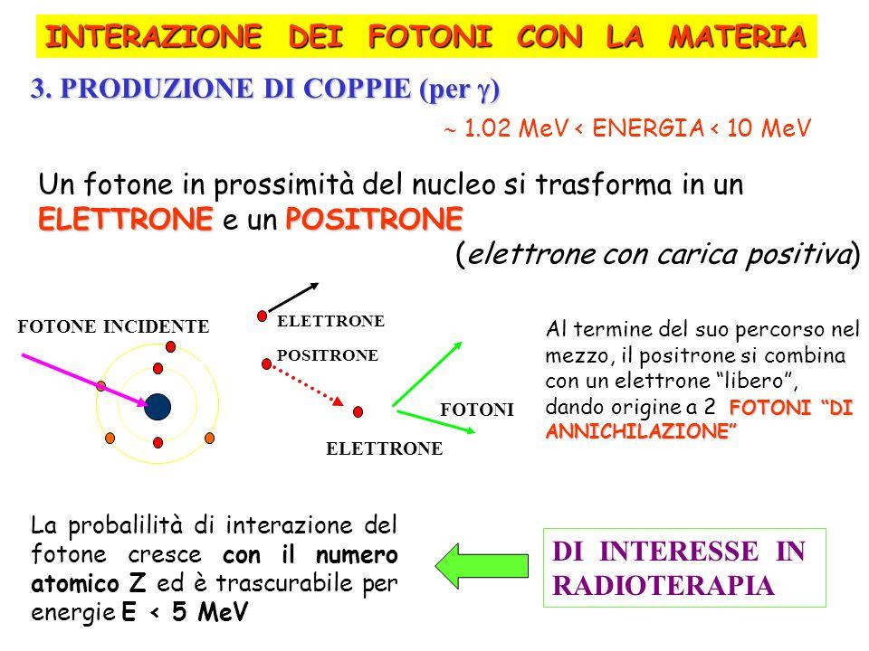ELETTRONEPOSITRONE Un fotone in prossimità del nucleo si trasforma in un ELETTRONE e un POSITRONE (elettrone con carica positiva) Al termine del suo p