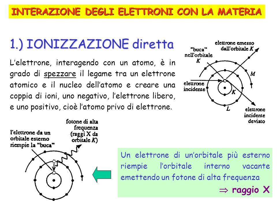 1.) IONIZZAZIONE diretta Lelettrone, interagendo con un atomo, è in grado di spezzare il legame tra un elettrone atomico e il nucleo dellatomo e crear