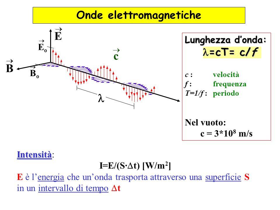 Lunghezza donda: =cT= c/f c : velocità f : frequenza T=1/f : periodo Nel vuoto: c = 3*10 8 m/s Intensità Intensità: I=E/(S· t) [W/m 2 ] E è lenergia c