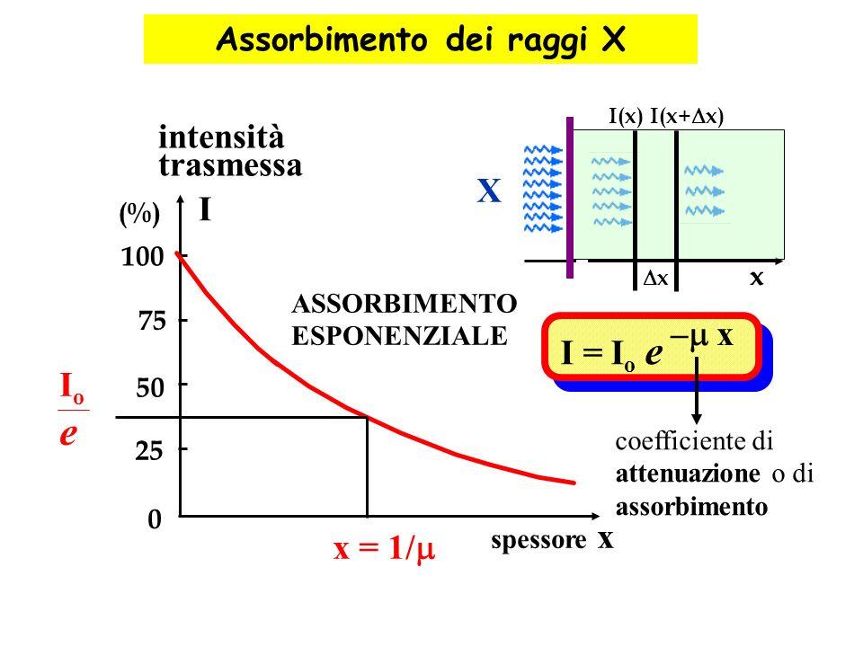 x x I(x) I(x+ x) X 0 25 50 75 100 intensità trasmessa (%) I x = 1/ IoIo e spessore x ASSORBIMENTO ESPONENZIALE I = I o e – x coefficiente di attenuazi