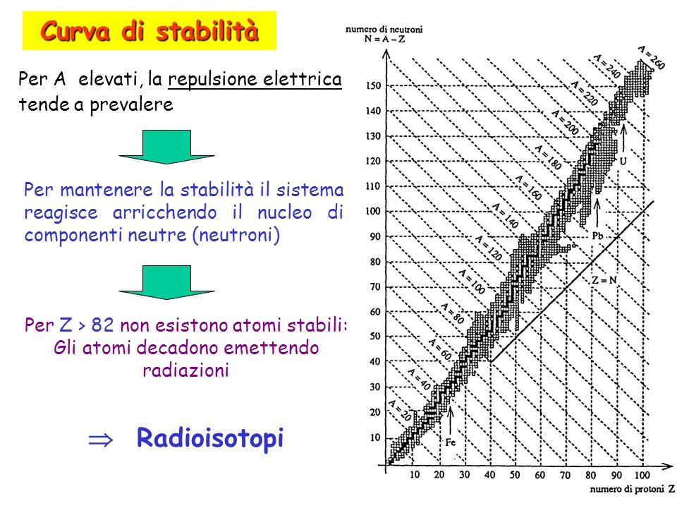 Curva di stabilità Per A elevati, la repulsione elettrica tende a prevalere Per mantenere la stabilità il sistema reagisce arricchendo il nucleo di co