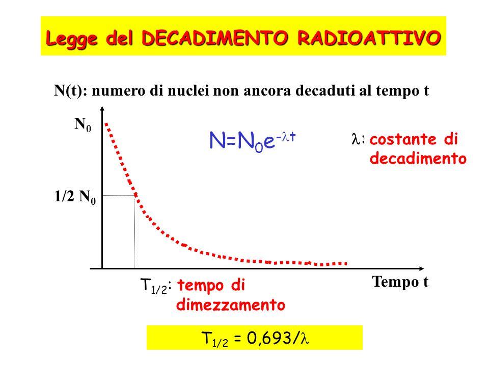 Legge del DECADIMENTO RADIOATTIVO N(t): numero di nuclei non ancora decaduti al tempo t 1/2 N 0 N0N0 T 1/2 : tempo di dimezzamento Tempo t N=N 0 e - t