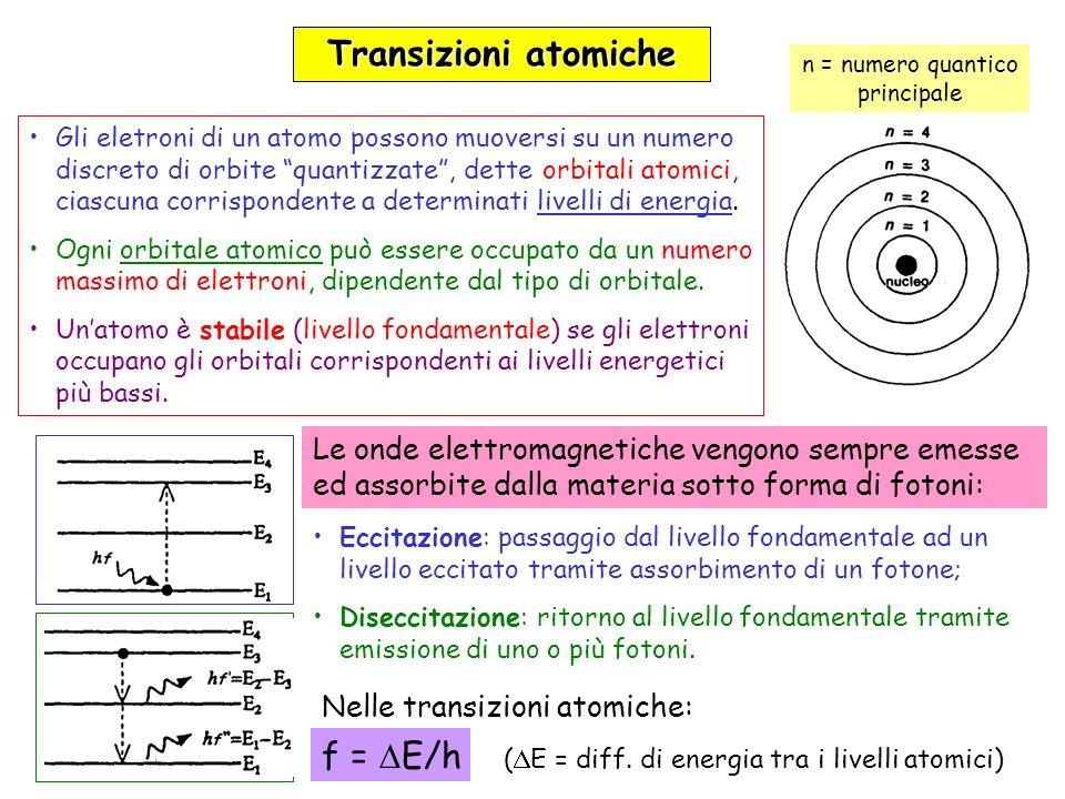I = T 4 (watt/m 2 ) Imax = 0.2897 T (cm) legge di Wien legge di Stefan 10 9 10 8 10 7 10 6 10 5 10 4 10 3 10 2 10 1 10 2 10 3 10 4 10 5 10 6 1 10000°K 6000°K 4000°K 1000°K spettro visibile (400-700 nm) (nm) I Radiazione termica Nei solidi, i livelli energetici sono molto ravvicinati Spettro continuo Emissione termica Infrarosso Ultravioletto