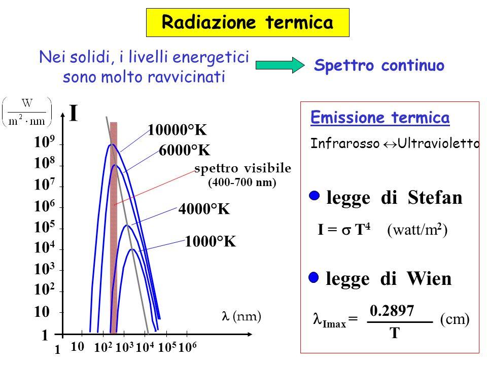 I = T 4 (watt/m 2 ) Imax = 0.2897 T (cm) legge di Wien legge di Stefan 10 9 10 8 10 7 10 6 10 5 10 4 10 3 10 2 10 1 10 2 10 3 10 4 10 5 10 6 1 10000°K