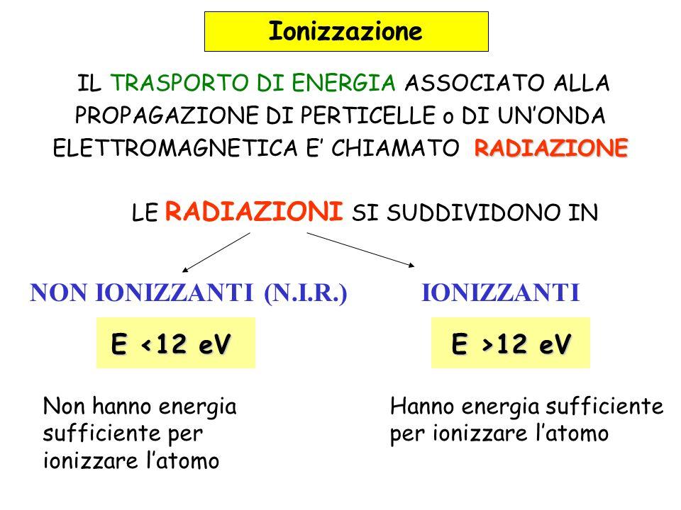 Fenomeno della IONIZZAZIONE + -+ Le radiazioni sono ionizzanti se, interagendo con un atomo, + + - sono in grado di spezzare il legame tra un elettrone e il nucleo dellatomo e creare una coppia di ioni, uno negativo, lelettrone libero, e uno positivo, cioè latomo privo di elettrone.