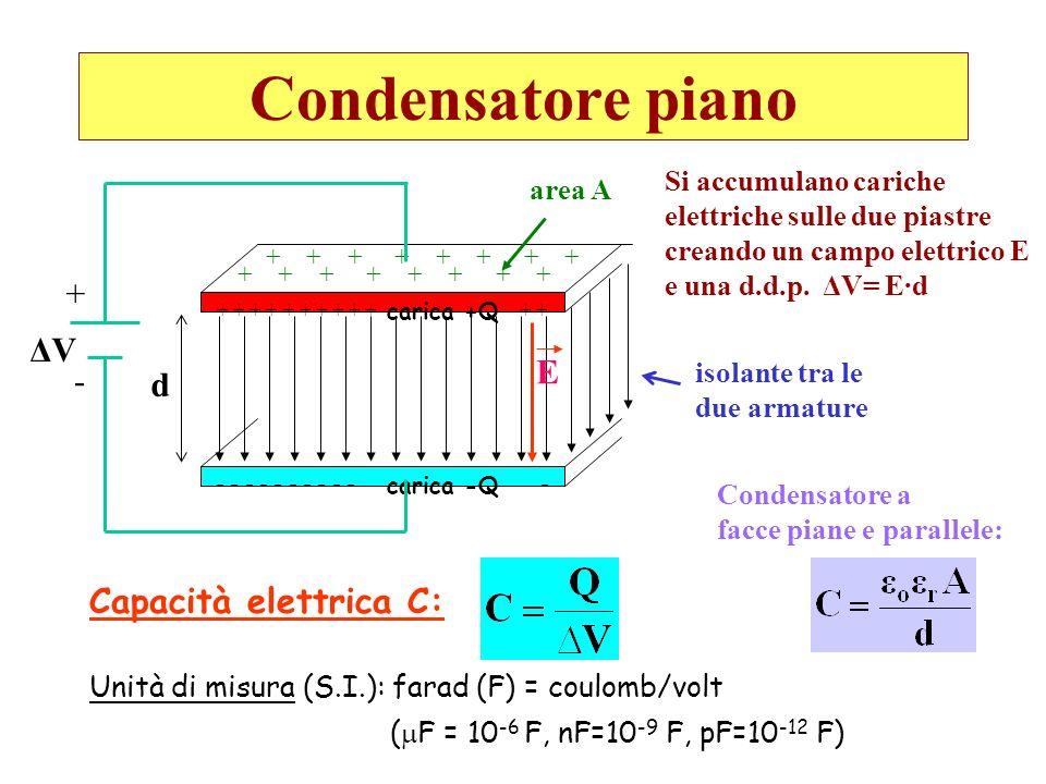 Condensatore piano + + + + + + - - - - - - - - - - - carica +Q carica -Q d E area A + + + + isolante tra le due armature Capacità elettrica C: Unità d