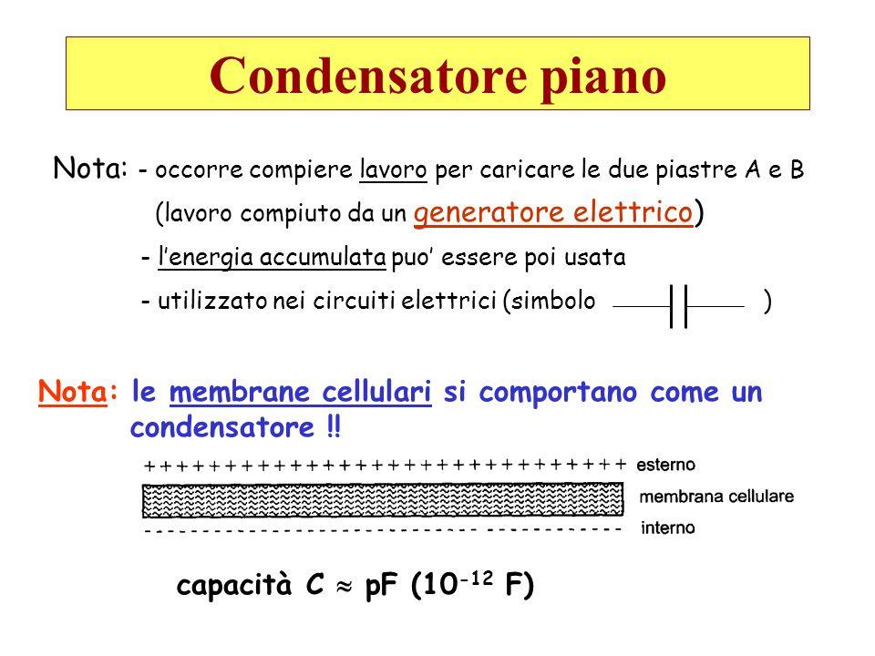 Condensatore piano Nota: - occorre compiere lavoro per caricare le due piastre A e B (lavoro compiuto da un generatore elettrico) - lenergia accumulat