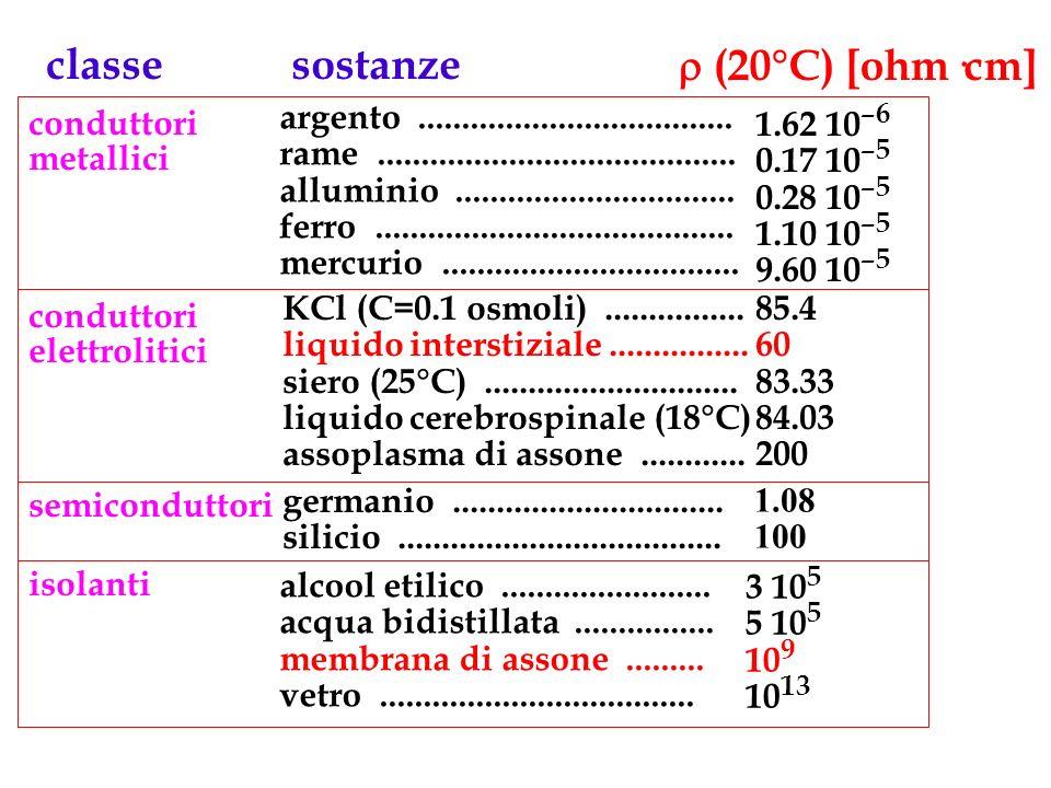 (20°C) [ohm·cm] sostanzeclasse conduttori metallici argento.................................... rame......................................... allumini