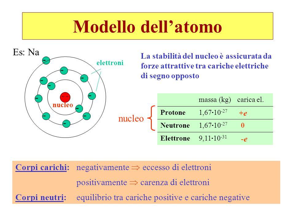 Modello dellatomo - - - - - - - - - - - + nucleo elettroni La stabilità del nucleo è assicurata da forze attrattive tra cariche elettriche di segno op