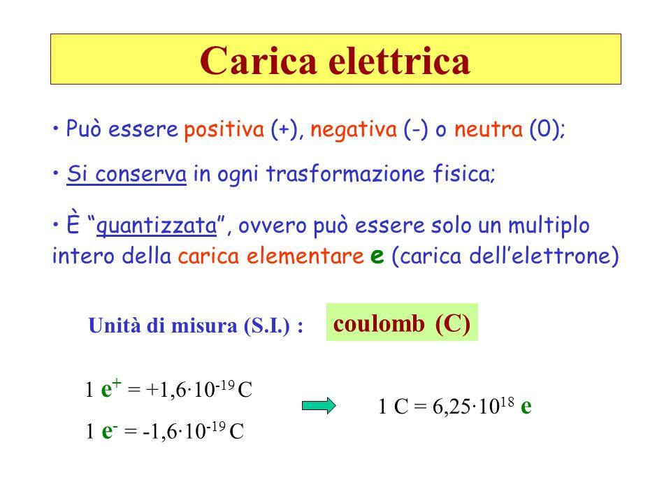 Legge di Coulomb Date due cariche puntiformi q 1 e q 2, poste a distanza r, si esercita tra di esse una forza F (forza di Coulomb o elettrostatica) diretta lungo la congiungente le due cariche, di modulo pari a q1q1 q2q2 r F - F + - Nel vuoto: repulsiva per cariche dello stesso segno attrattiva per cariche di segno opposto La forza di Coulomb è