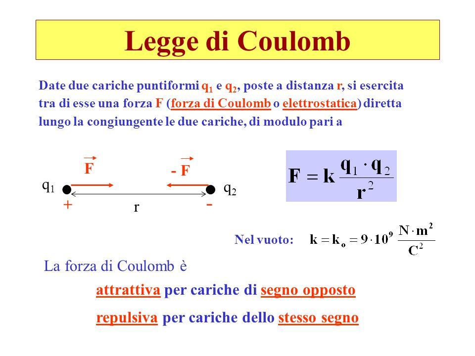 Legge di Coulomb Date due cariche puntiformi q 1 e q 2, poste a distanza r, si esercita tra di esse una forza F (forza di Coulomb o elettrostatica) di