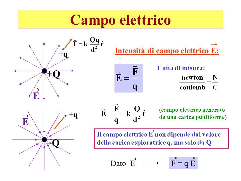 Campo elettrico Nel caso di più cariche, lintensità del campo elettrico è data dalla somma vettoriale dei vettori intensità generati da ciascuna carica ++ Linee di forza generate da due cariche uguali