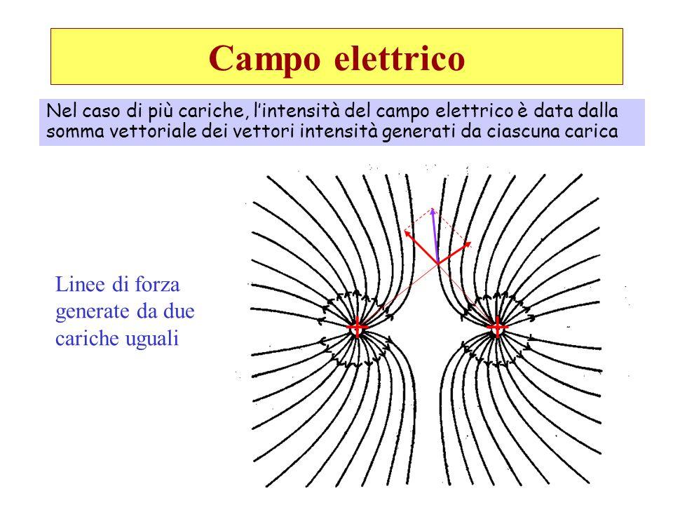 Campo elettrico Nel caso di più cariche, lintensità del campo elettrico è data dalla somma vettoriale dei vettori intensità generati da ciascuna caric