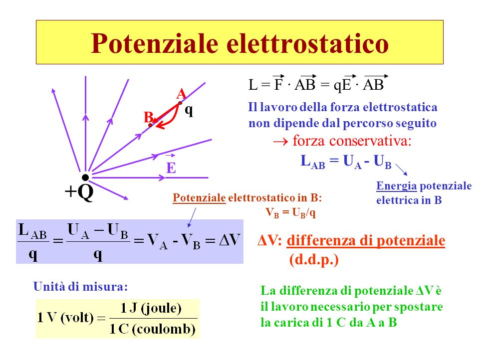 Potenziale elettrostatico Il campo elettrico E si misura in N/C oppure V/m L AB = q·ΔV 1 eV = 1,6·10 -19 C · 1V = = 1,6·10 -19 J Elettronvolt (unità pratica di energia) 1 eV è lenergia cinetica acquistata da una carica elementare e nellattraversare una differenza di potenziale di 1 V.