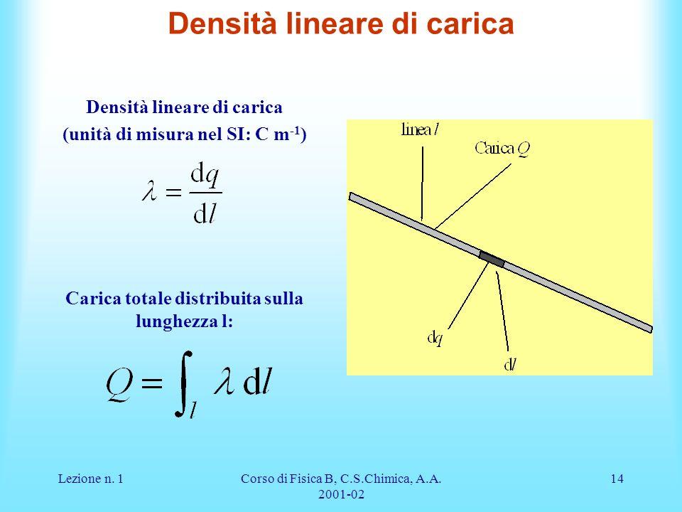 Lezione n. 1Corso di Fisica B, C.S.Chimica, A.A. 2001-02 14 Densità lineare di carica (unità di misura nel SI: C m -1 ) Carica totale distribuita sull