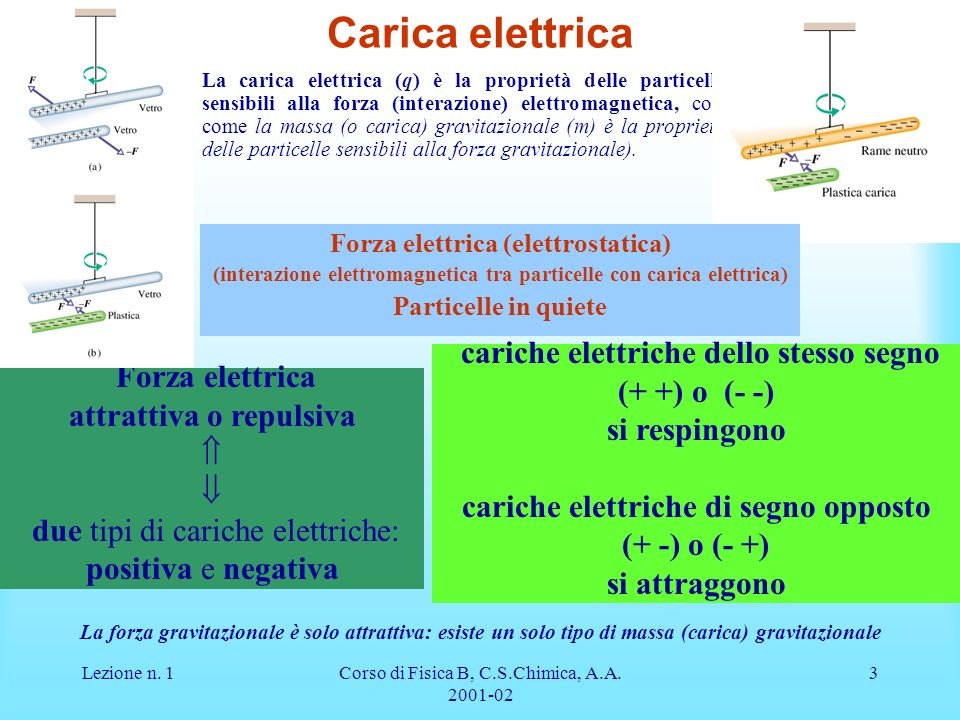 Lezione n. 1Corso di Fisica B, C.S.Chimica, A.A. 2001-02 3 Carica elettrica La carica elettrica (q) è la proprietà delle particelle sensibili alla for