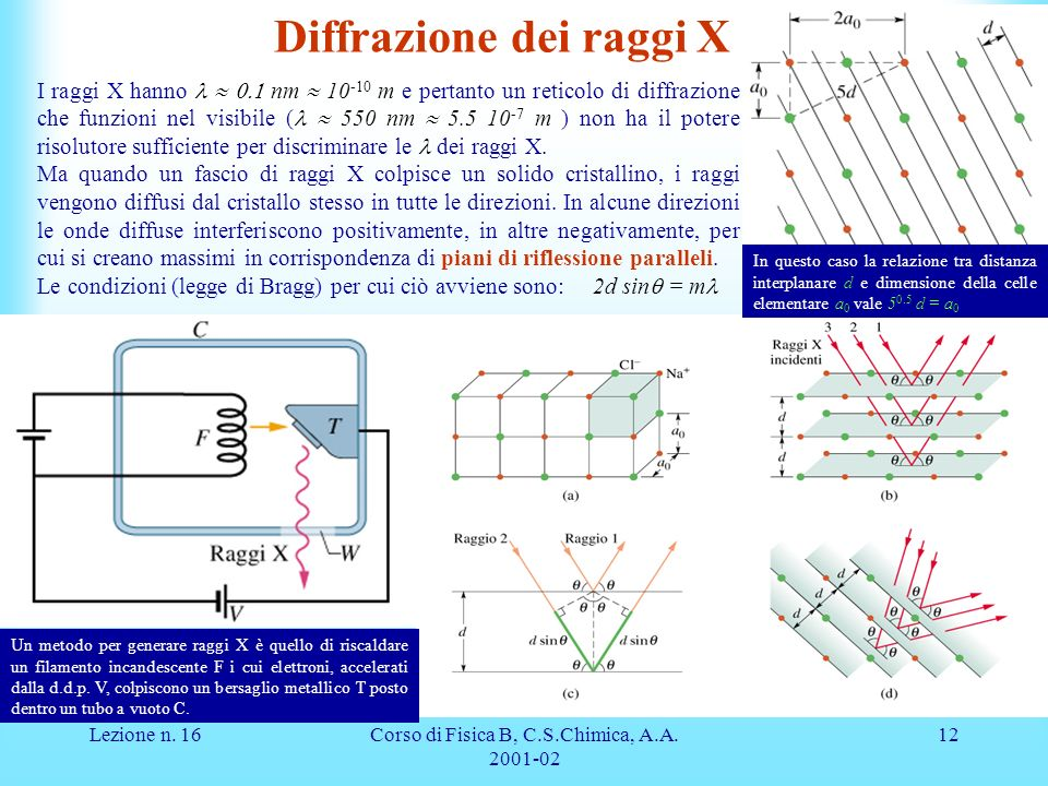 Lezione n. 16Corso di Fisica B, C.S.Chimica, A.A. 2001-02 12 Diffrazione dei raggi X I raggi X hanno nm 10 -10 m e pertanto un reticolo di diffrazione
