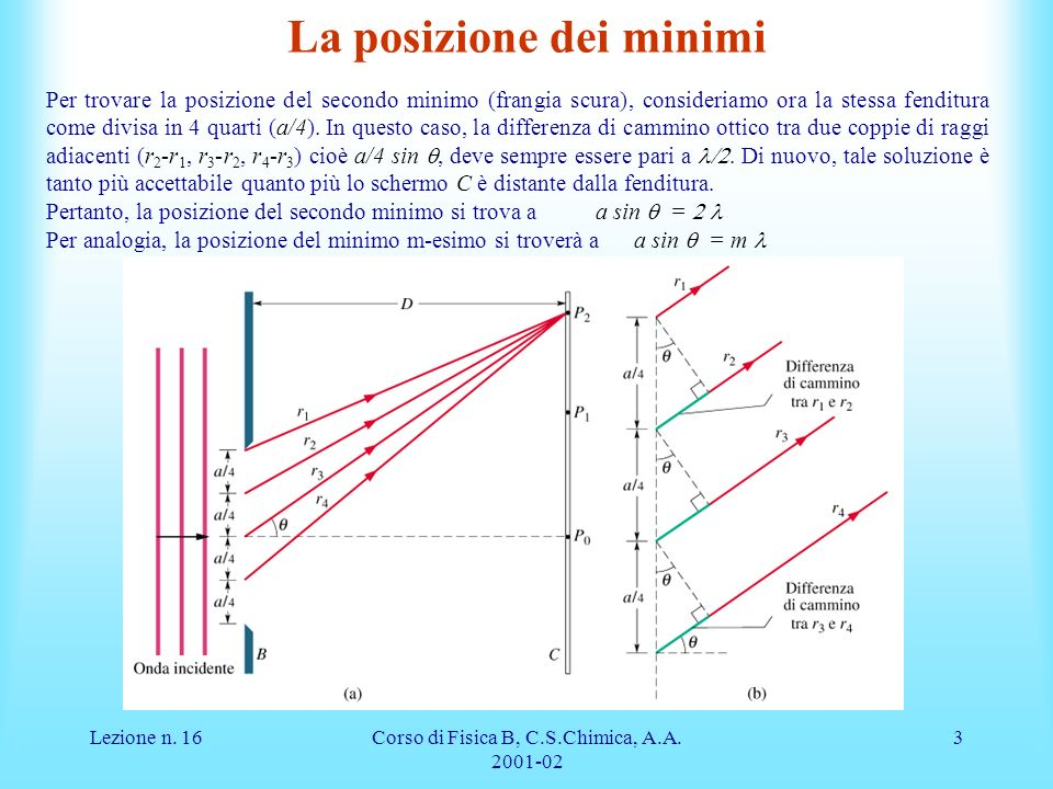 Lezione n. 16Corso di Fisica B, C.S.Chimica, A.A. 2001-02 3 La posizione dei minimi Per trovare la posizione del secondo minimo (frangia scura), consi