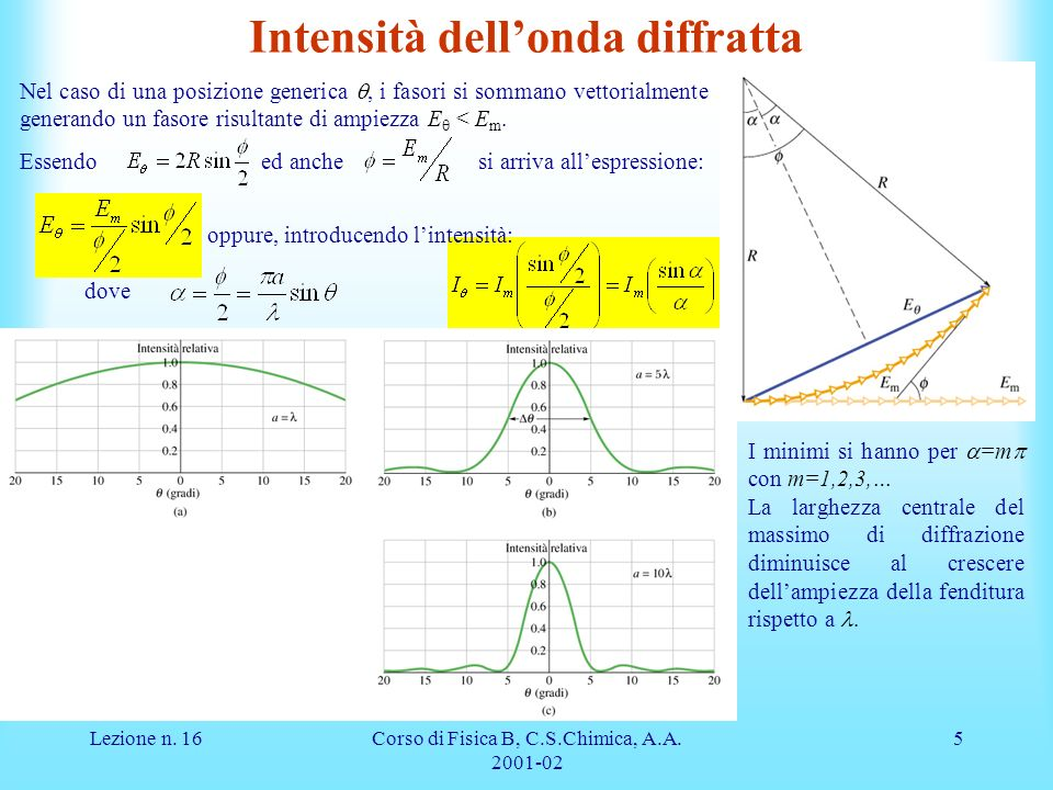 Lezione n. 16Corso di Fisica B, C.S.Chimica, A.A. 2001-02 5 Intensità dellonda diffratta Nel caso di una posizione generica, i fasori si sommano vetto