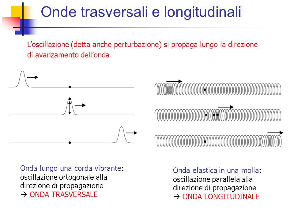Onde trasversali e longitudinali Onda lungo una corda vibrante: oscillazione ortogonale alla direzione di propagazione ONDA TRASVERSALE Onda elastica