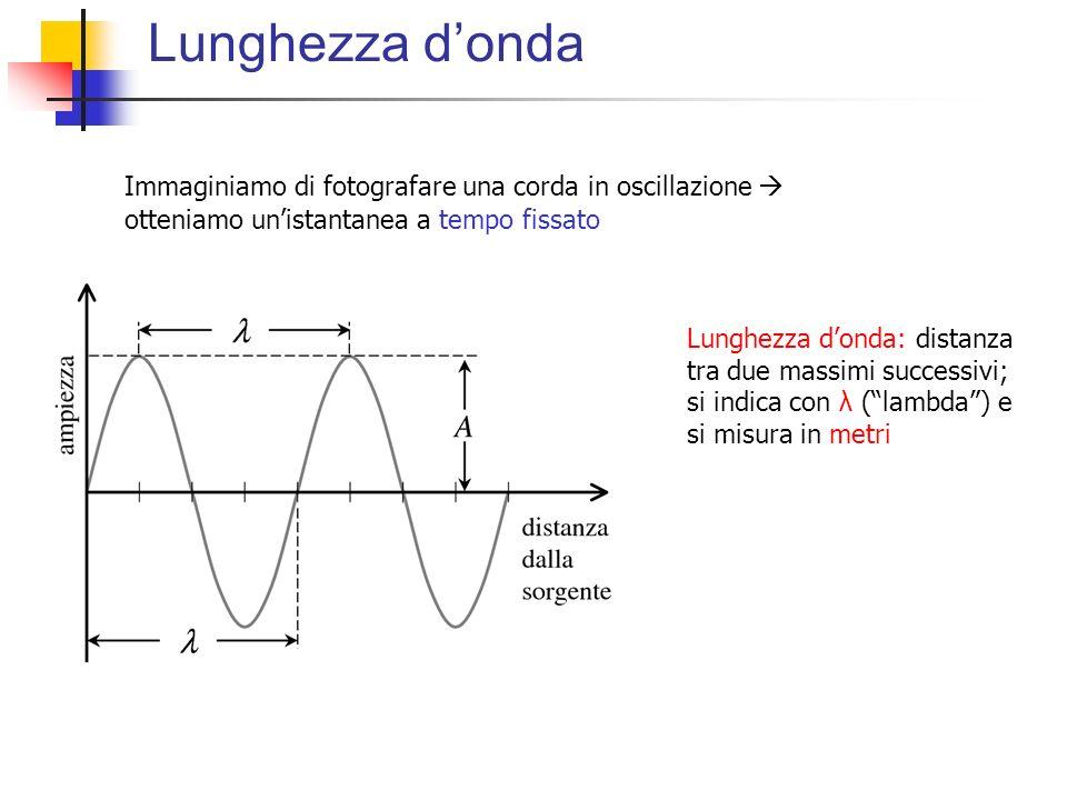 Lunghezza donda Immaginiamo di fotografare una corda in oscillazione otteniamo unistantanea a tempo fissato Lunghezza donda: distanza tra due massimi