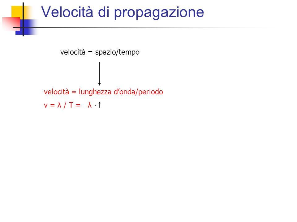 Velocità di propagazione velocità = spazio/tempo velocità = lunghezza donda/periodo v = λ / T = λ f