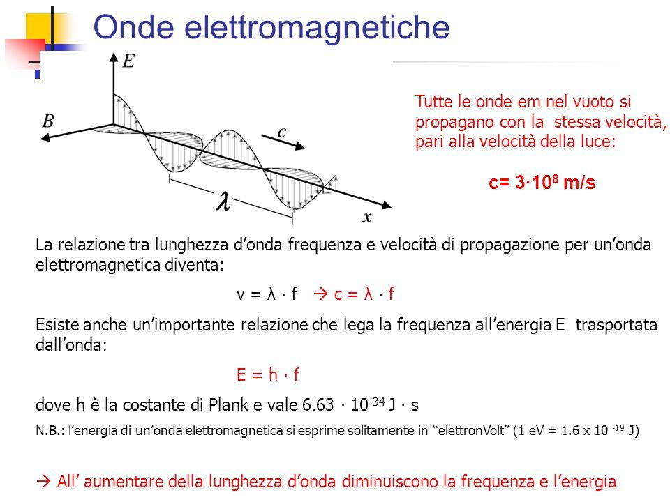 Onde elettromagnetiche Tutte le onde em nel vuoto si propagano con la stessa velocità, pari alla velocità della luce: c= 3·10 8 m/s La relazione tra l