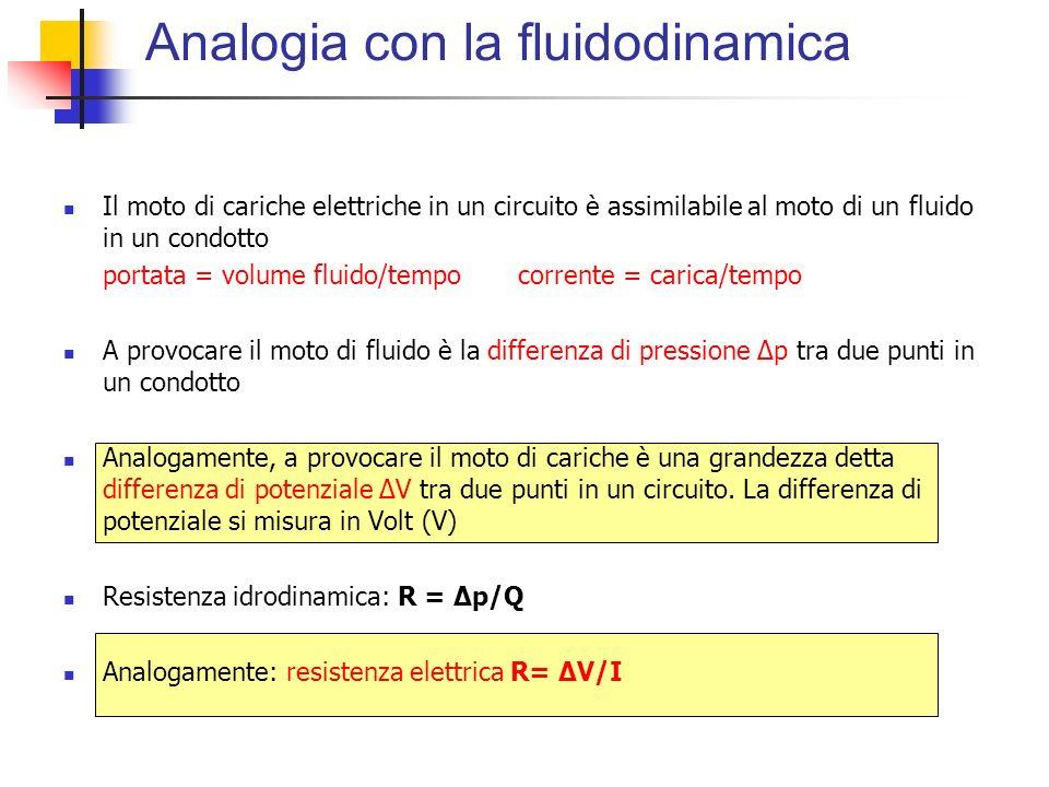 Analogia con la fluidodinamica Il moto di cariche elettriche in un circuito è assimilabile al moto di un fluido in un condotto portata = volume fluido