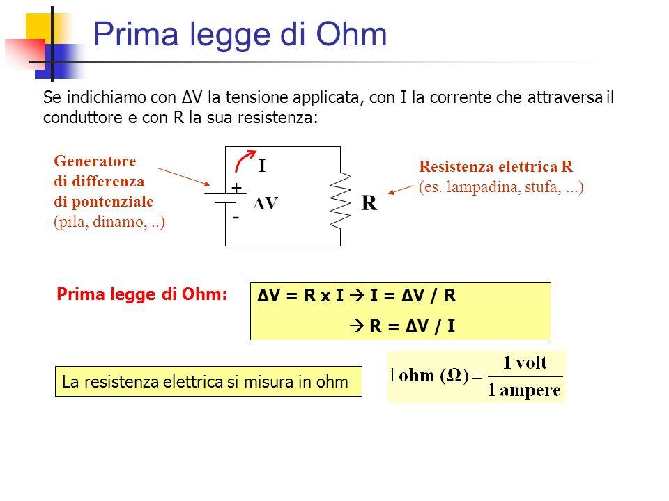 Prima legge di Ohm Se indichiamo con ΔV la tensione applicata, con I la corrente che attraversa il conduttore e con R la sua resistenza: + - ΔVΔV R Re