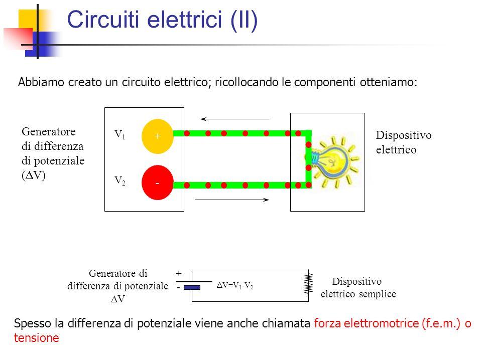 Circuiti elettrici (II) + - V1V1 V2V2 Dispositivo elettrico Generatore di differenza di potenziale V Dispositivo elettrico semplice V=V 1 -V 2 - + Abb