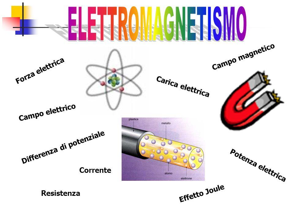 Carica elettrica Forza elettrica Differenza di potenziale Corrente Resistenza Effetto Joule Potenza elettrica Campo magnetico Campo elettrico