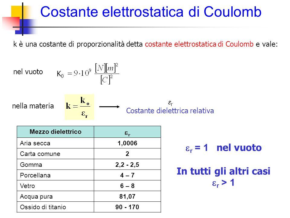 Costante elettrostatica di Coulomb k è una costante di proporzionalità detta costante elettrostatica di Coulomb e vale: nel vuoto nella materia r Cost