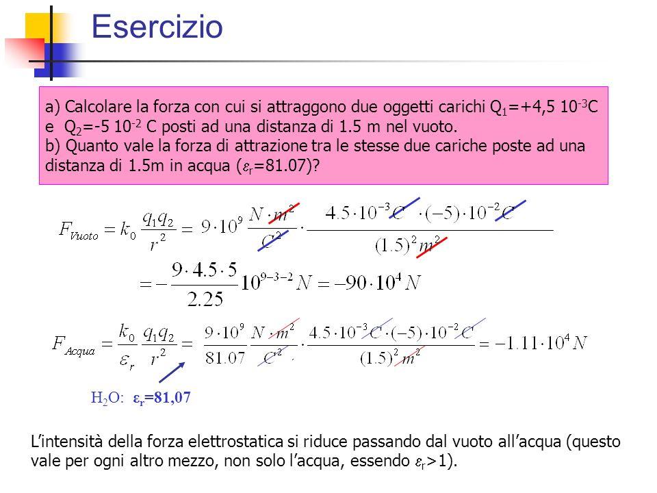 Esercizio Lintensità della forza elettrostatica si riduce passando dal vuoto allacqua (questo vale per ogni altro mezzo, non solo lacqua, essendo r >1